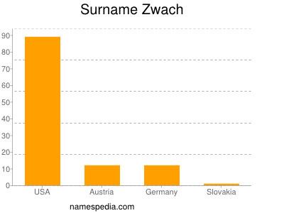 Surname Zwach