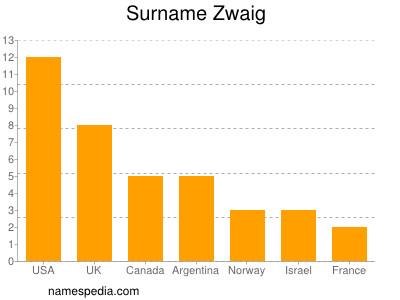 Surname Zwaig