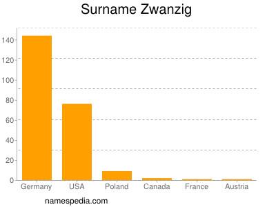 Surname Zwanzig