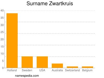 Surname Zwartkruis