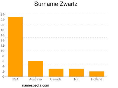 Surname Zwartz
