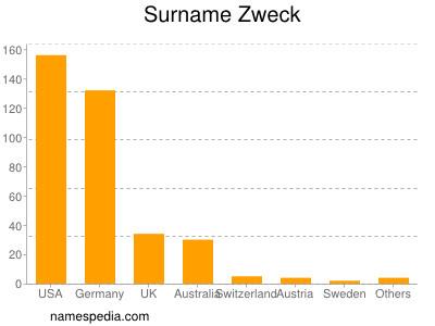 Surname Zweck