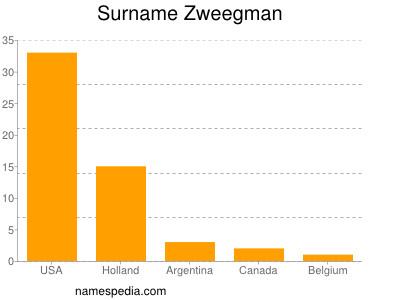 Surname Zweegman