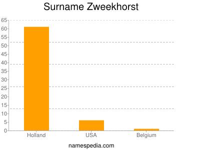 Surname Zweekhorst