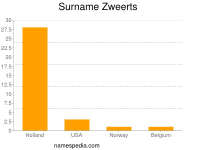 Surname Zweerts