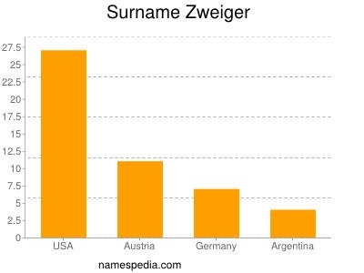 Surname Zweiger