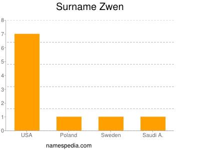Surname Zwen