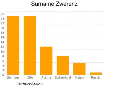 Surname Zwerenz