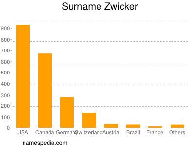 Surname Zwicker