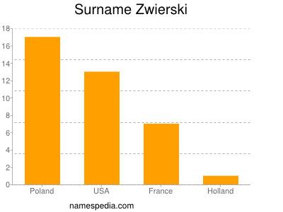 Surname Zwierski