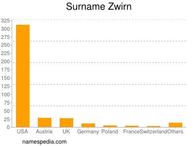 Surname Zwirn