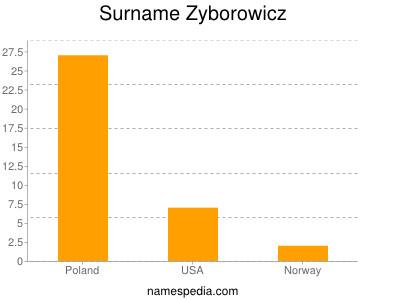 Surname Zyborowicz