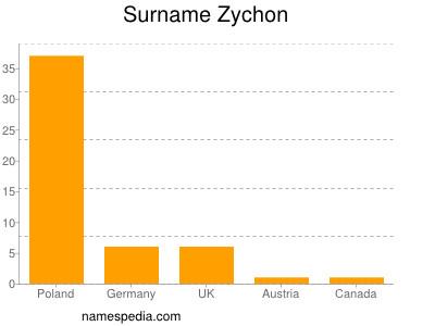 Surname Zychon