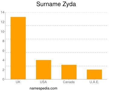 Surname Zyda