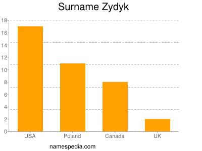 Surname Zydyk