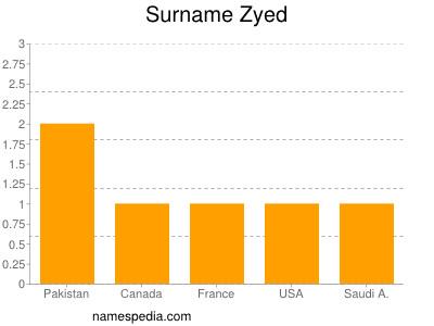 Surname Zyed