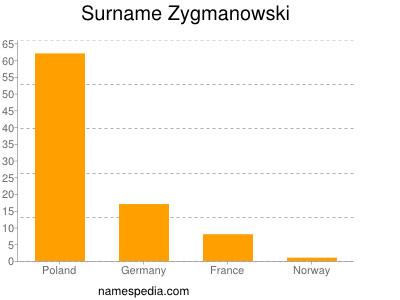 nom Zygmanowski
