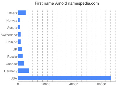 meniny - Arnold