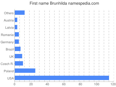 meniny - Brunhilda