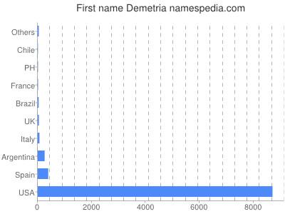 meniny - Demetria