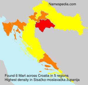 Surname Mart in Croatia