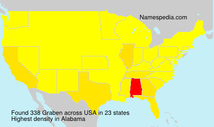 Surname Graben in USA