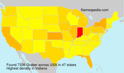 Surname Graber in USA
